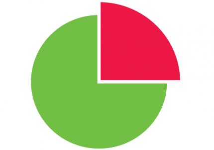 אחוזי גלישה גבוהים